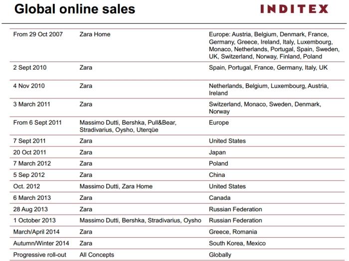 Inditex Group sviluppo internazionale e-commerce