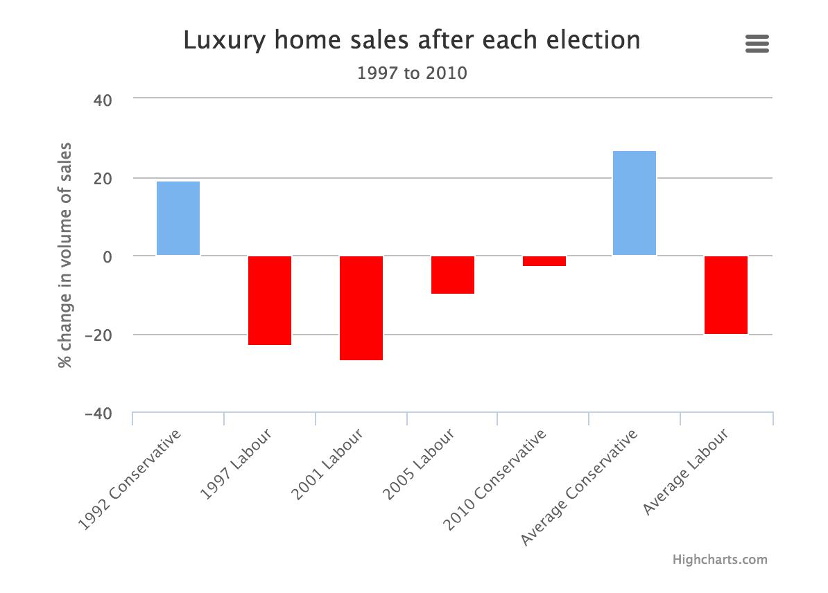 Performance mercato immobiliare Londra a seguito delle elezioni