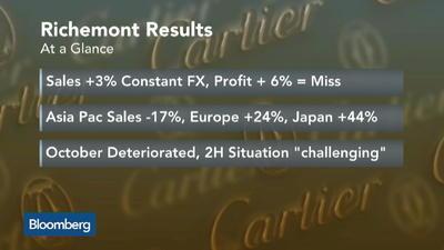 Richemont Novembre 2015 risultati gruppo